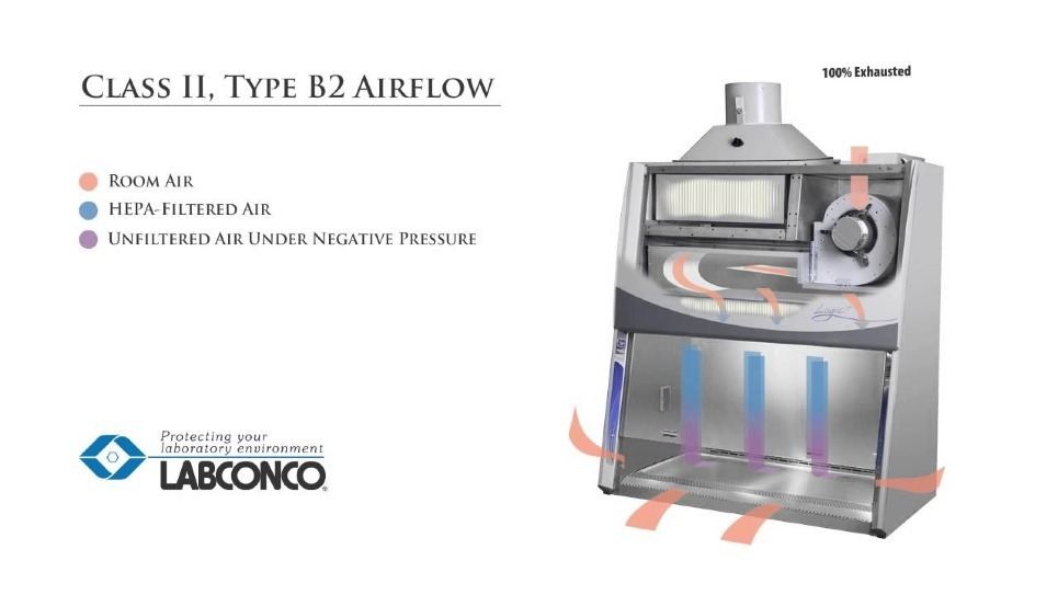 Short animation by Labconco illustrating the airflow patterns in the Type B2 Purifier Logic Biosafety Cabinet
