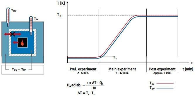Adiabatic calorimetry principle and results curve. Temperatures of outer and inner vessels remain constant, while heat (energy) increases. Diagram courtesy of IKA®.