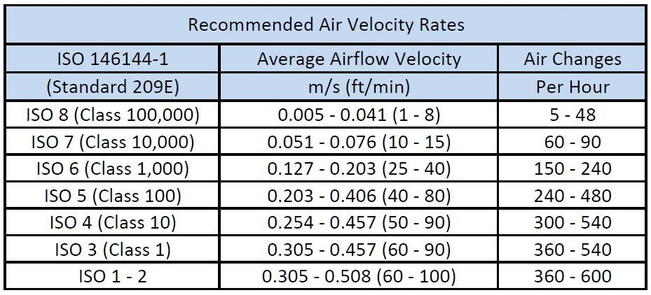 Recommended Air Velocity Rates for specific class and iso rating chart