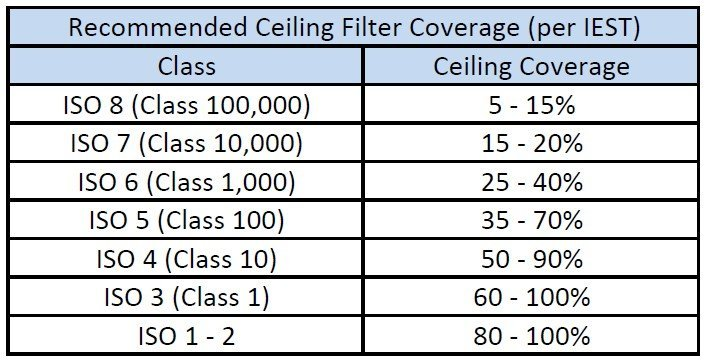 Recommended fan filter unit ceiling coverage chart