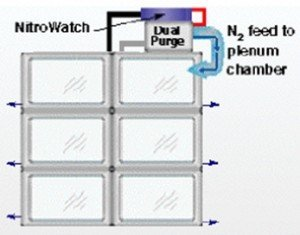 NitroWatch Gas flow diagram