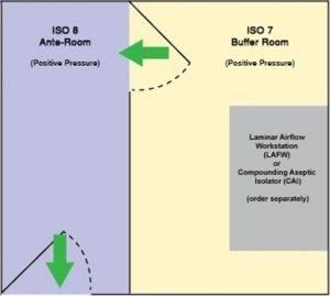 USP 797 floor-plan option. Both chambers hold positive pressure.