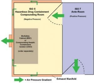 USP 800 floor-plan option: buffer room is negative pressure while ante chamber is positive pressure.