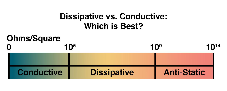 Dissipative vs Conductive chart