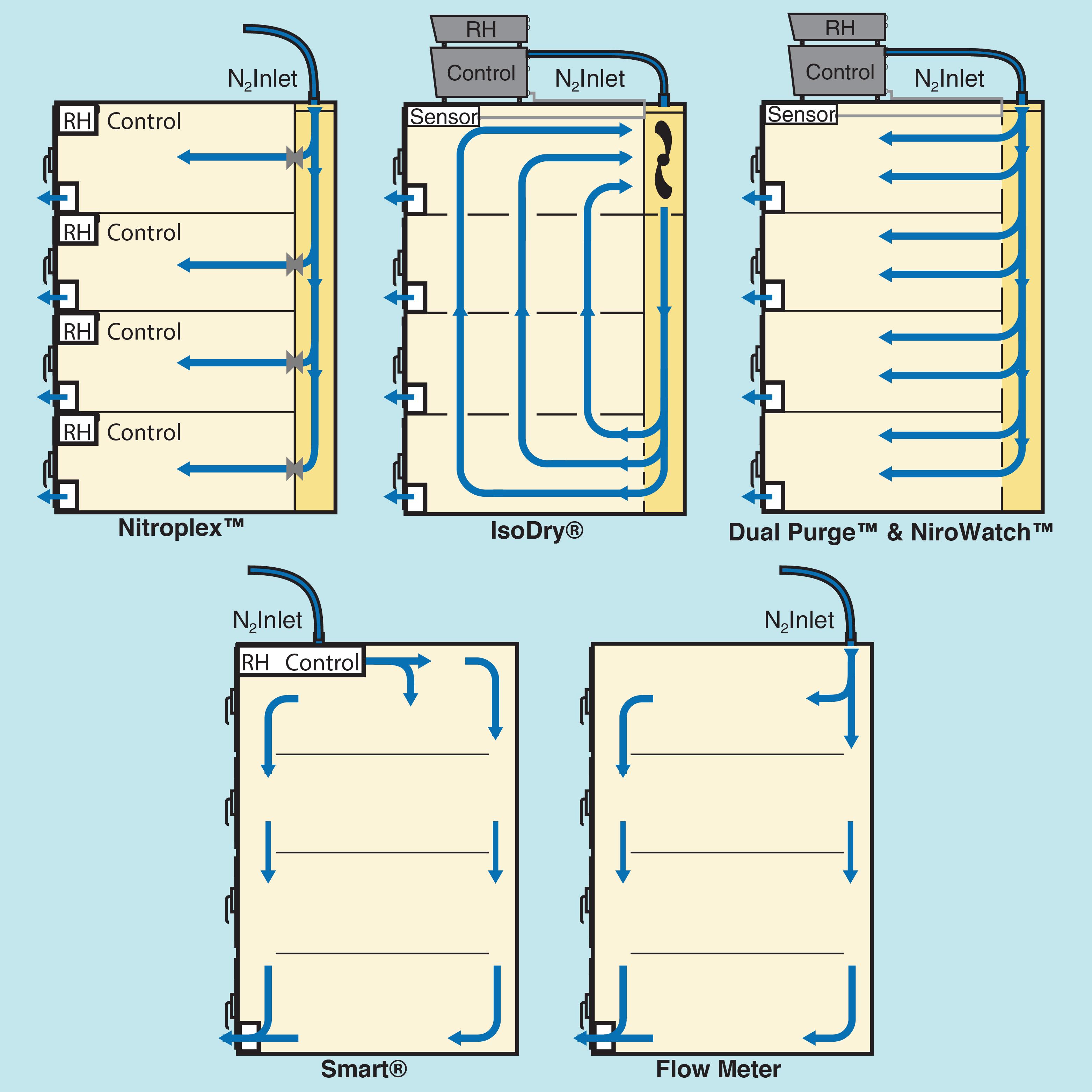 Desiccator airflow diagrams