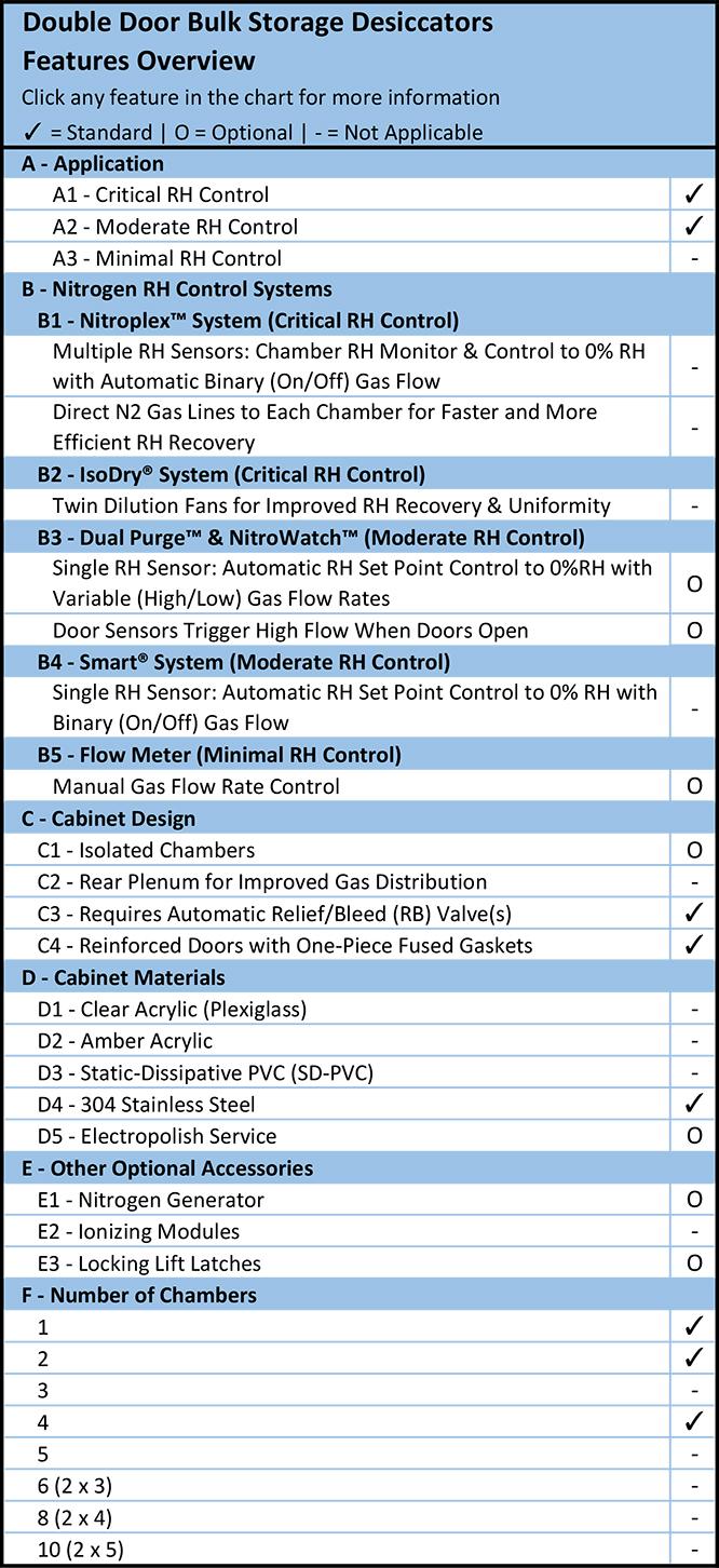 Double Door Bulk Storage Desiccators Features Overview