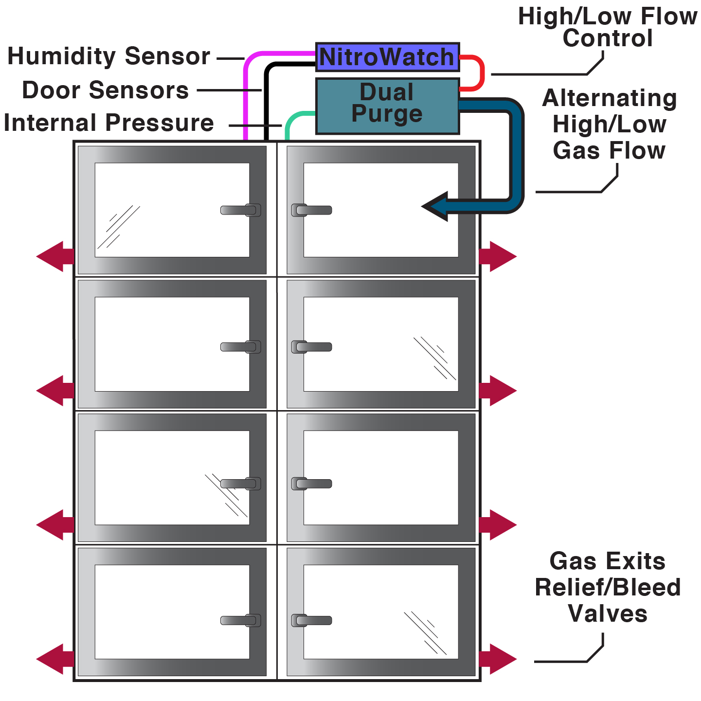 Diagram of automatic humidity control system on a desiccator cabinet