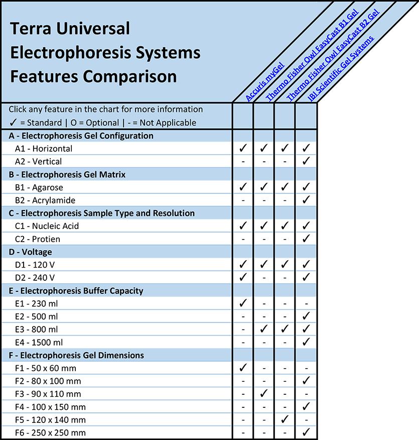 Gel Electrophoresis Systems Features Comparison Chart