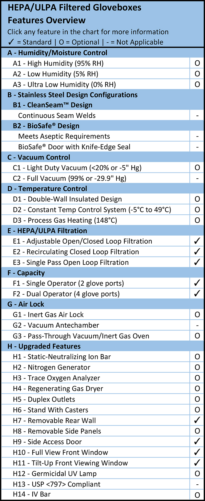 HEPA/ULPA Filtered Gloveboxes Features Overview