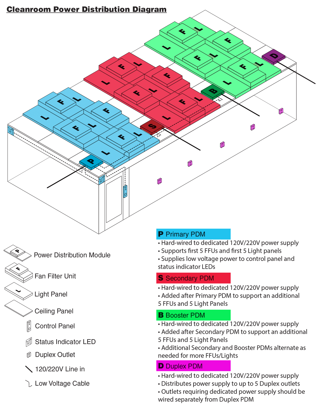 Electrical diagram for power distribution modules used on a cleanroom