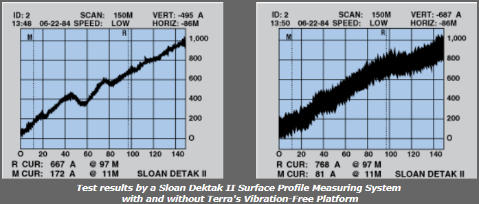 vibration transmissibility chart comparison for passively damped benchtop pneumatic vibration isolation platform