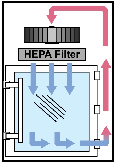 Diagram of recirculating HEPA-filtered airflow in pass-through chamber