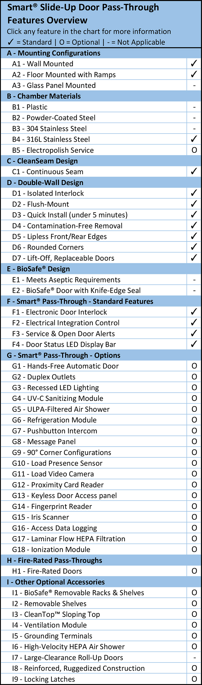 Smart® Slide-Up Door Pass-Through Feature Overview Chart