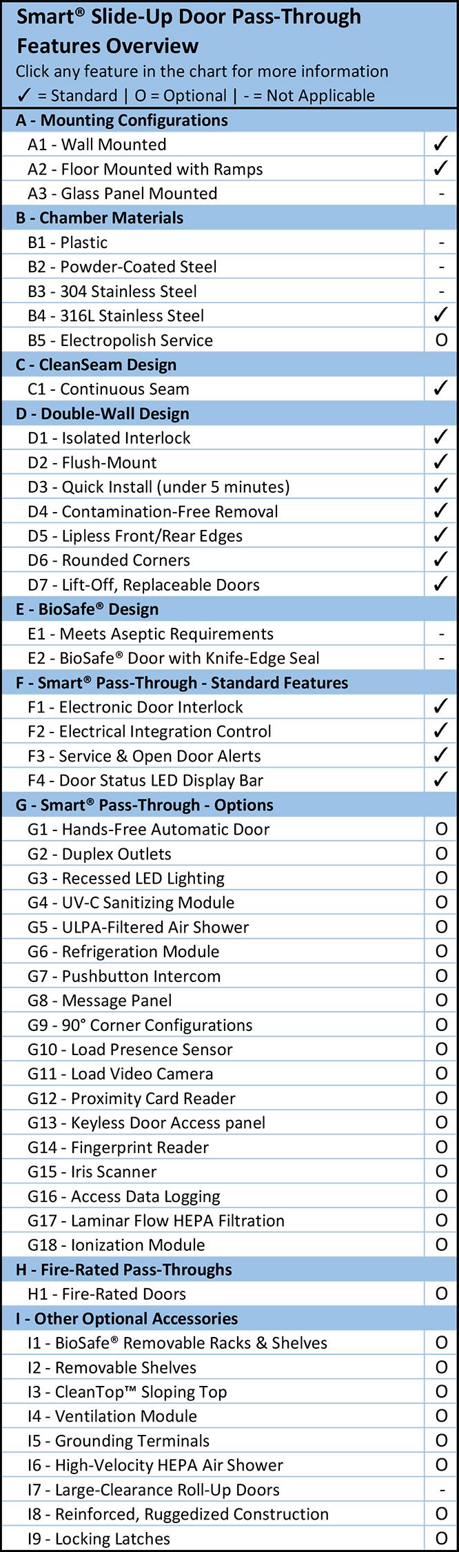 Smart® Slide-Up Door Pass-Through Feature Overview Chart