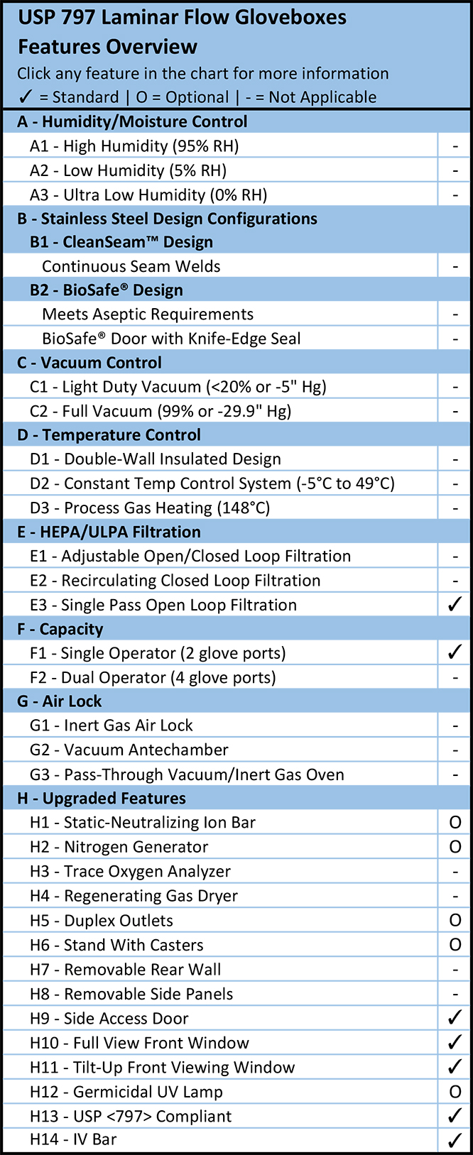 USP 797 Laminar Flow Gloveboxes Features Overview