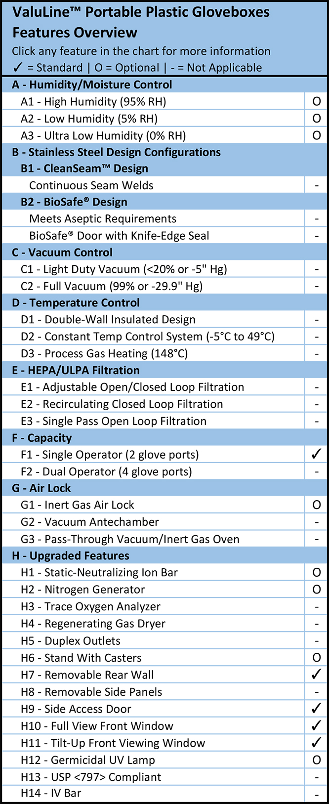 ValuLine™ Portable Plastic Gloveboxes Features Overview