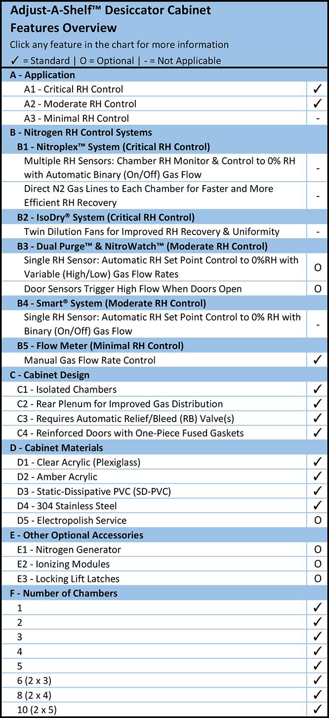 Adjust-a-Shelf™ Desiccator Cabinet Overview Chart