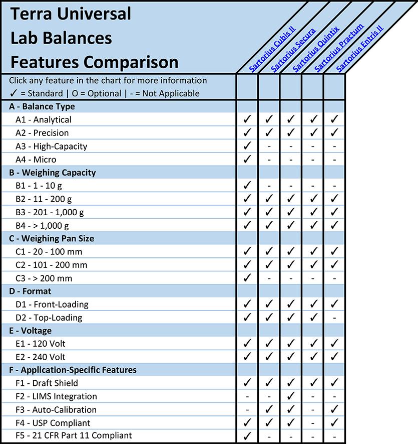 Lab Balances Features Comparison Overview Chart