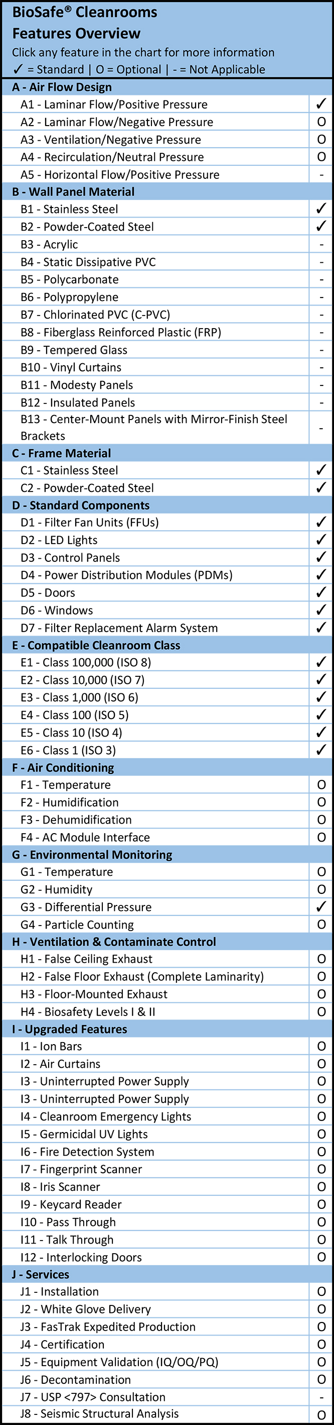 BioSafe® Cleanrooms Feature Comparison Overview