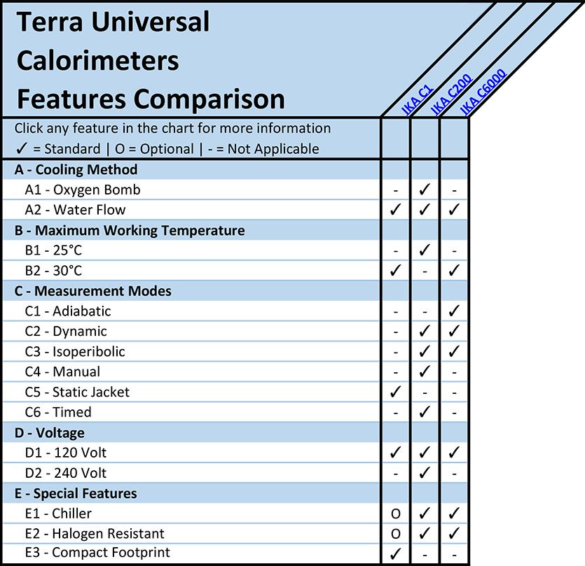 Calorimeters Features Comparison Overview Chart