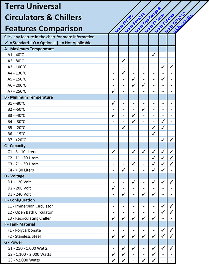 Circulators and Chillers Features Comparison Overview Chart