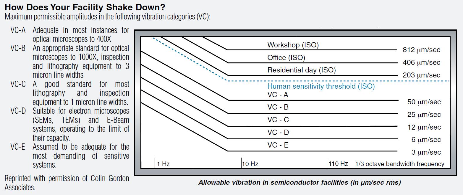 Human Vibration Sensitivity Threshold