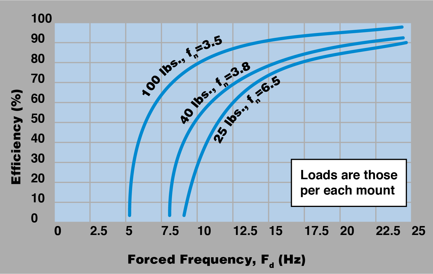 VIbration Isolation Frequency Chart