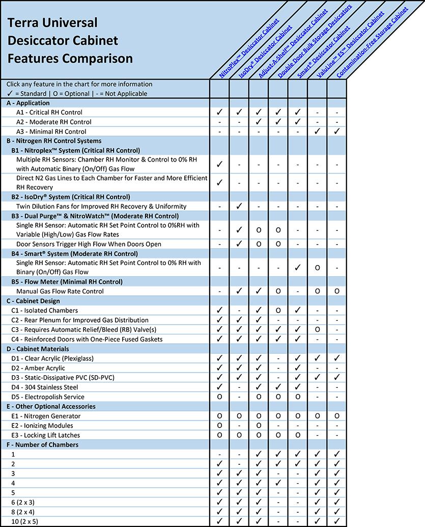 Desiccator Cabinet Master Overview Chart
