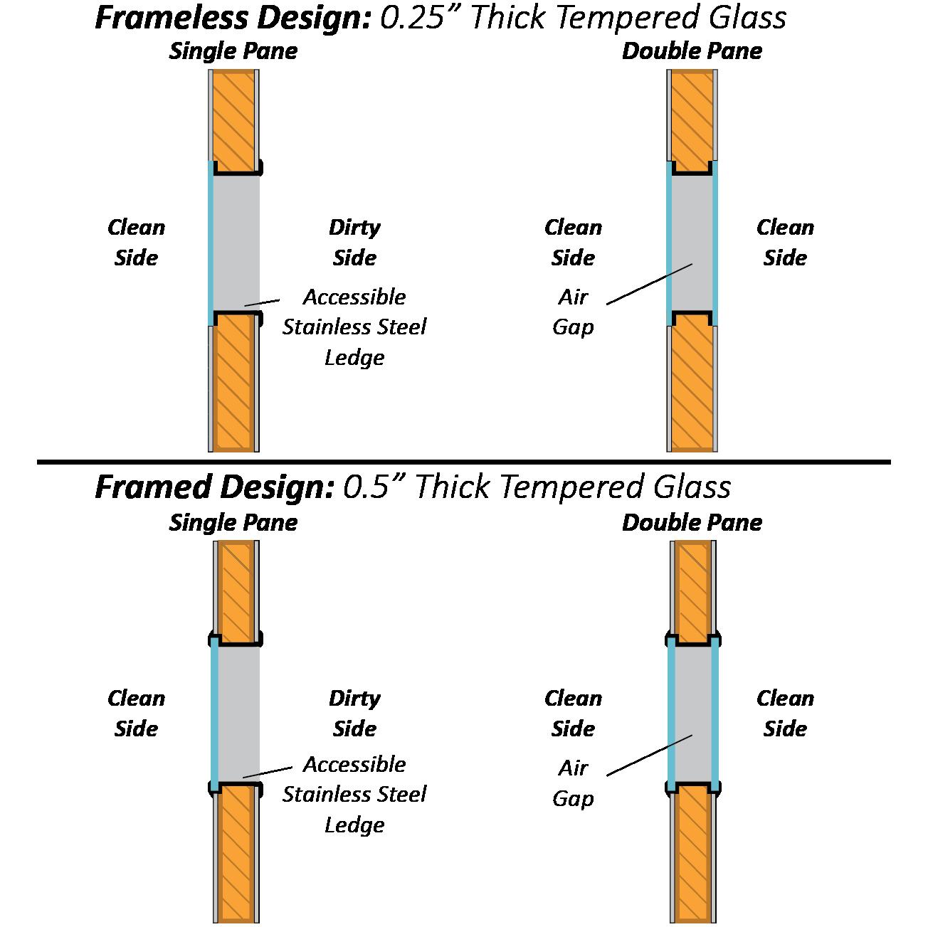 BioSafe Windows Framed Design