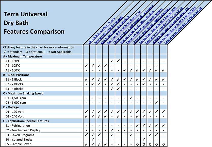 Dry Bath Features Comparison Overview Chart