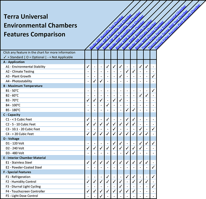 Environmental Chambers Features Comparison Overview Chart