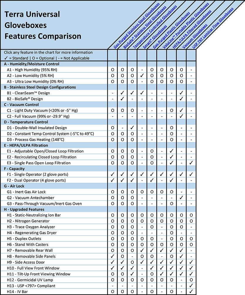 Glove Boxes Features Comparison Overview Chart
