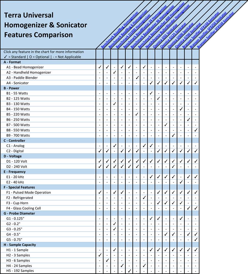 Homogenizers & Sonicators Features Comparison Overview Chart