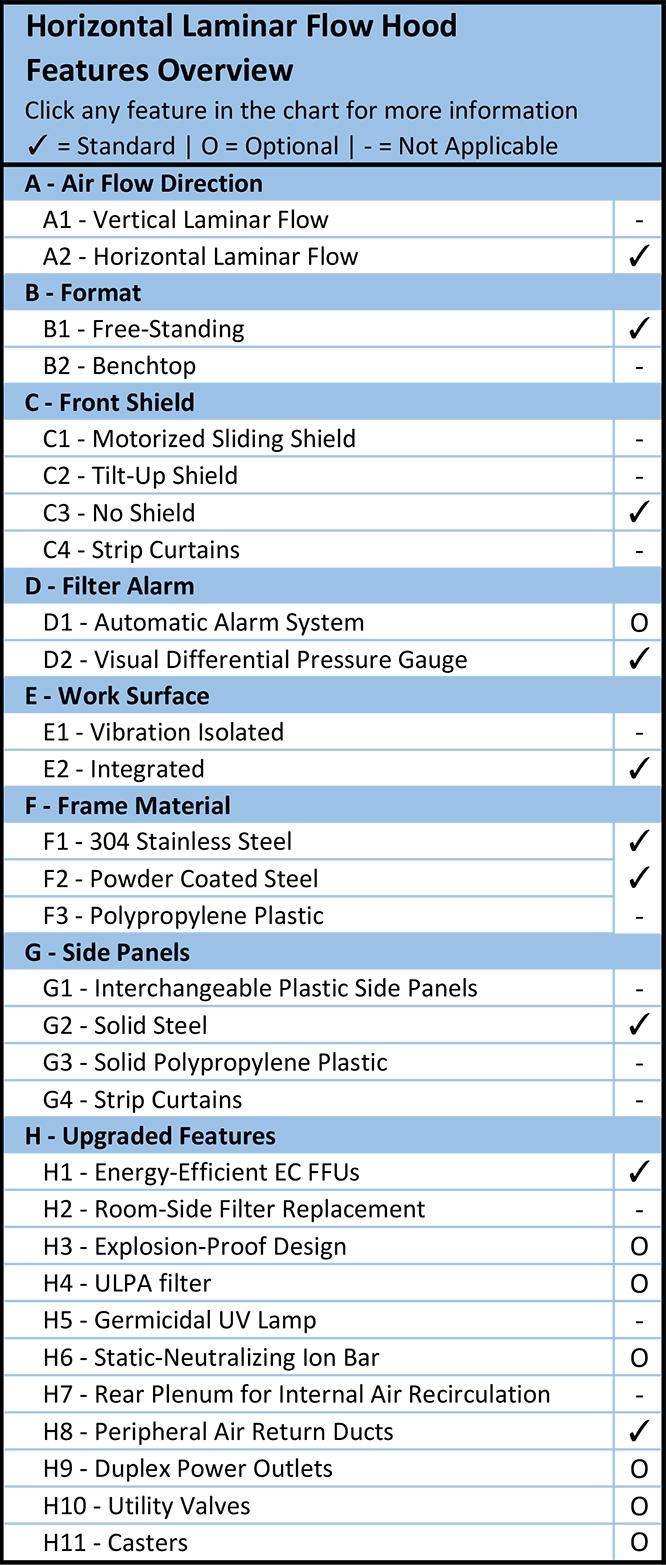 Vertical Laminar Flow Hood Features Overview