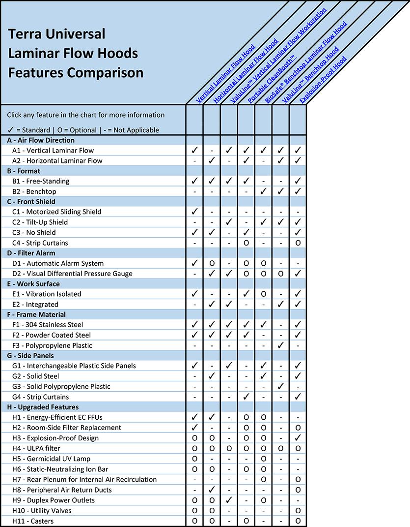 Laminar Flow Hoods Features Comparison