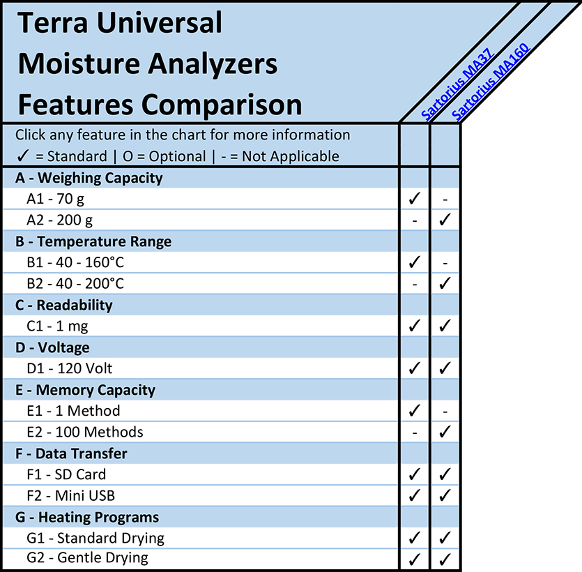 Moisture Analyzers Features Comparison Overview Chart