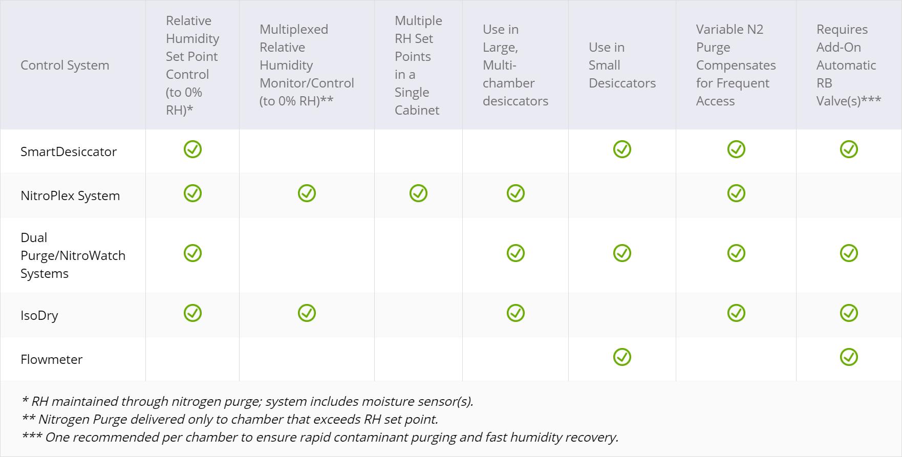 Nitrogen Contol system chart for blog