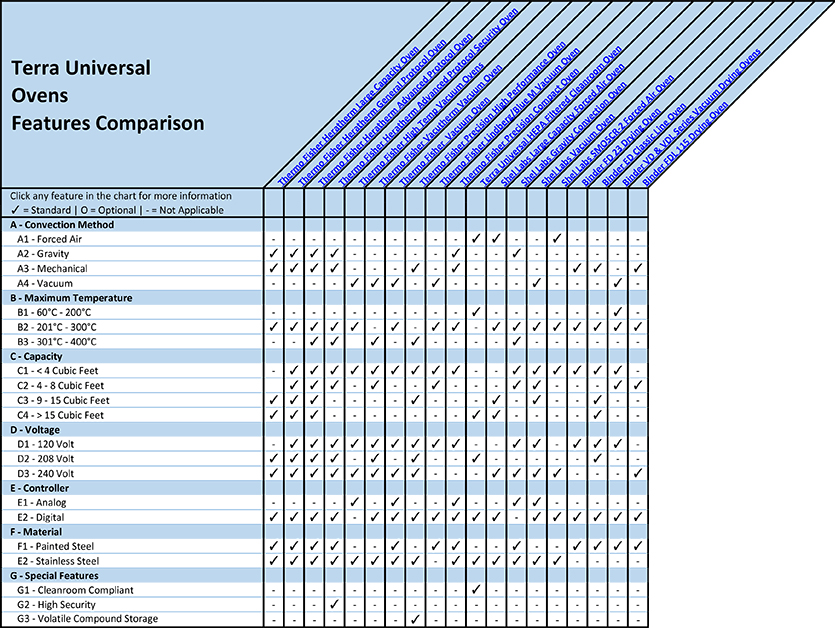 Cleanroom Ovens Features Comparison Overview Chart