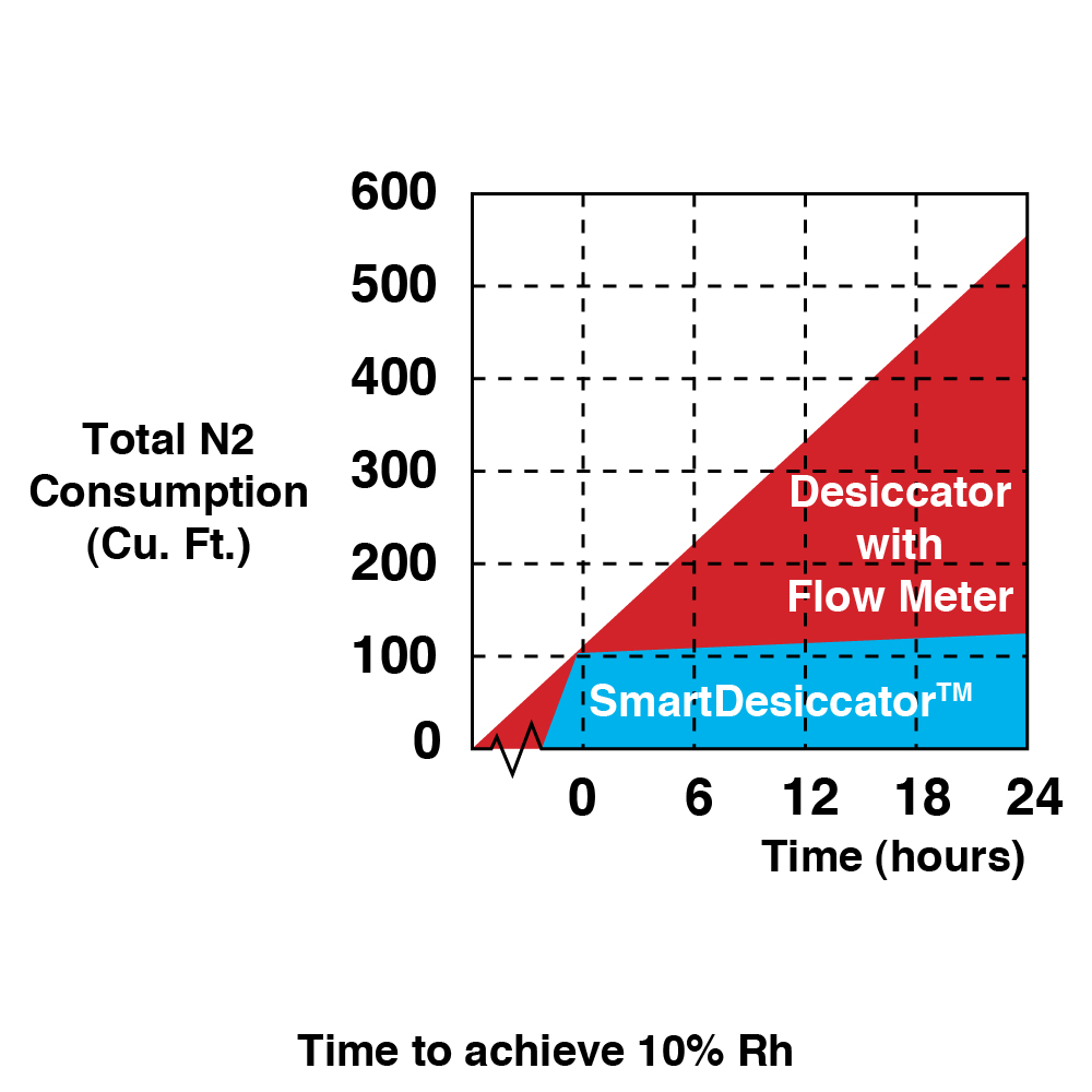 Smart Desiccator Time to Achieve 10% RH chart