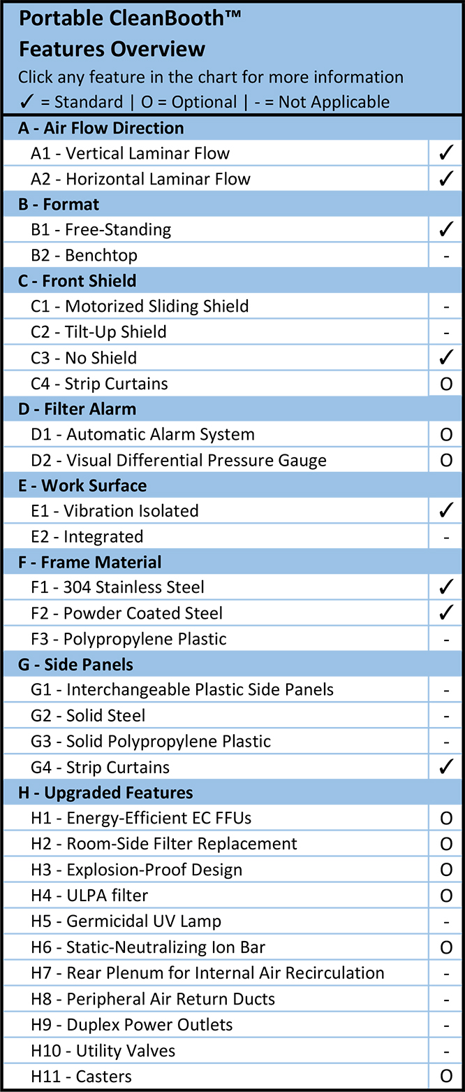Portable CleanBooth™ Features Overview