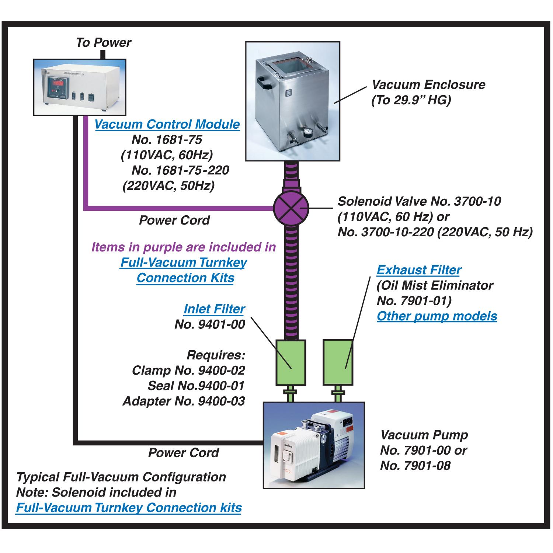 Solenoid Vacuum Control Chart