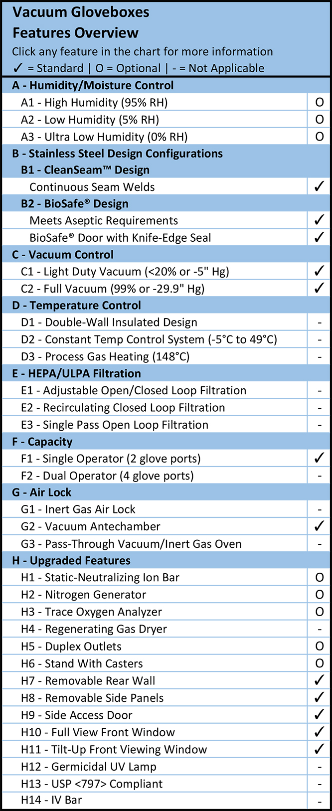 Vacuum Gloveboxes Features Overview