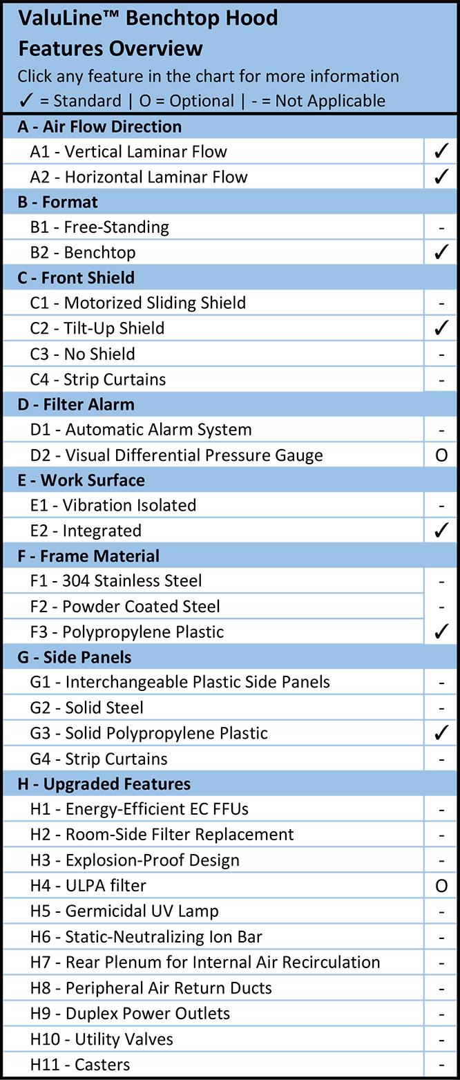 ValuLine™ Benchtop Hood Features Overview