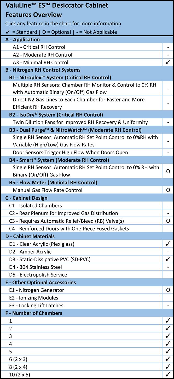 ValuLine™ desiccator cabinet overview chart