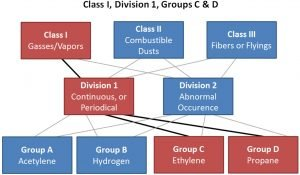 NEC Class relationships