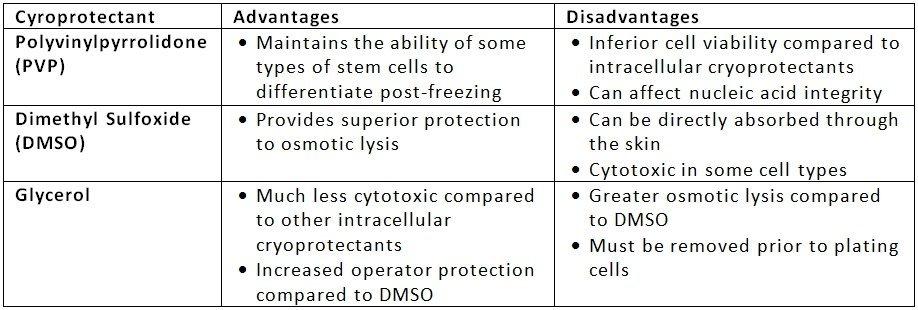 Cryo table2