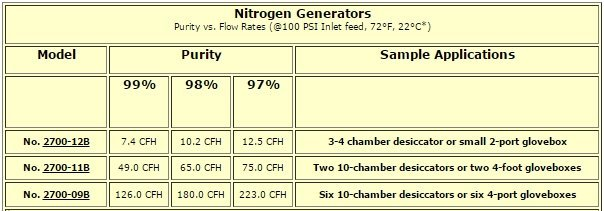 Terra's Nitrogen Generator flow-rates and associated purity levels