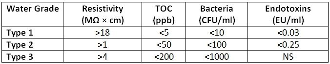 Water grade table
